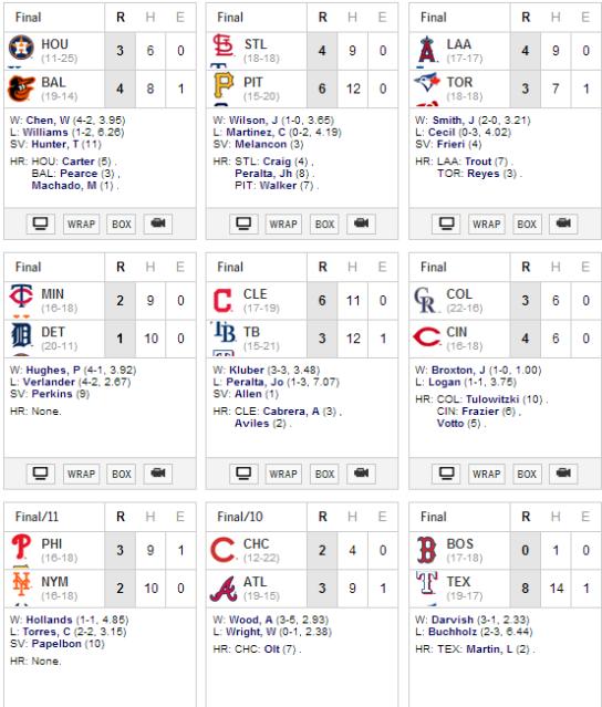 Resultados #MLB del viernes 9 mayo 2014