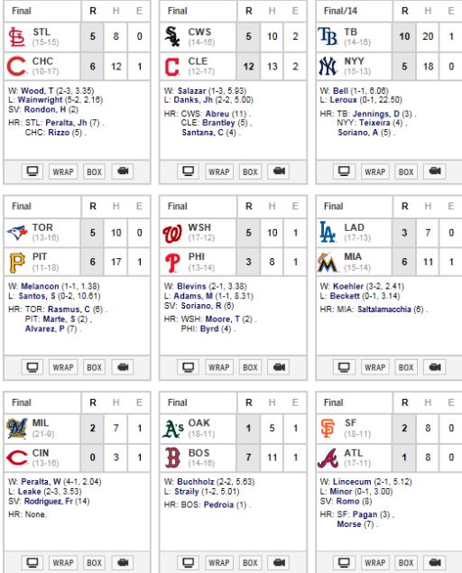 Resultados #MLB del viernes 2 mayo 2014
