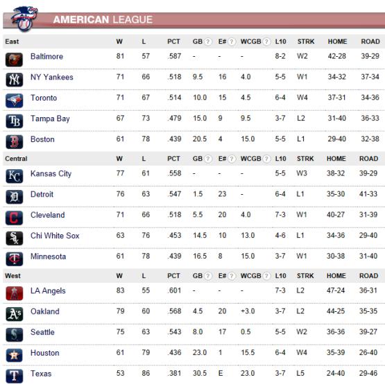 #MLB Tabla de posiciones Liga Americana y Liga Nacional al miércoles 3 septiembre 2014 (03/09/14)
