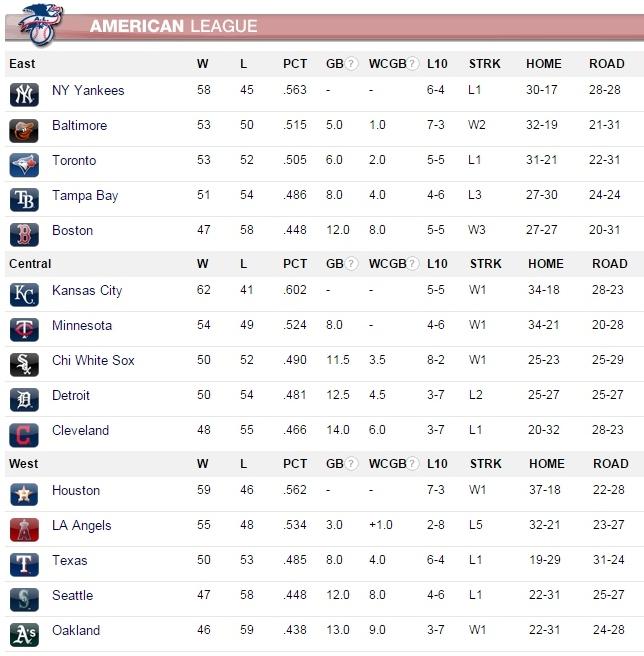 MLB POSICIONES LA 01.08.15 (1280x800)