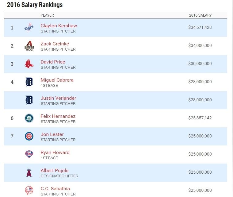 MLB SALARIOS 2016 1 (1280x800)